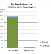 bioversity footprint